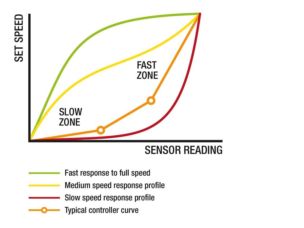 Sensitive Drive System